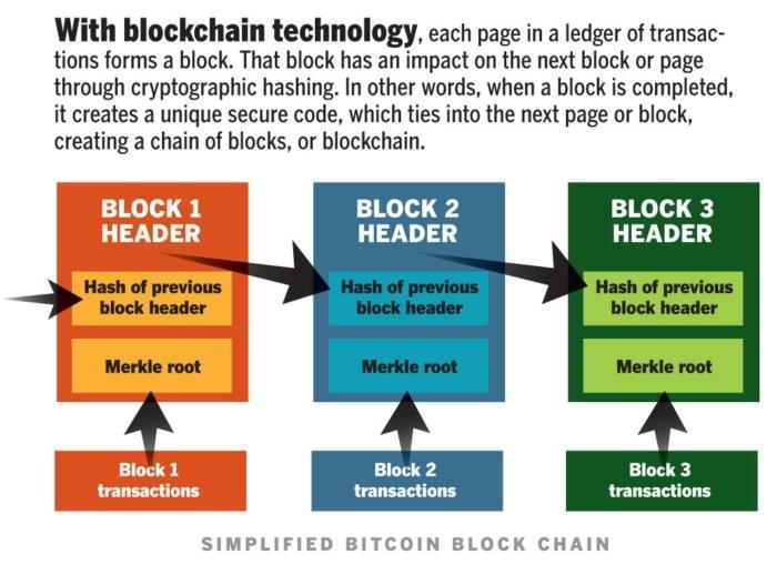 Forrester区块链分析报告:区块链热潮背后的五大技术隐忧