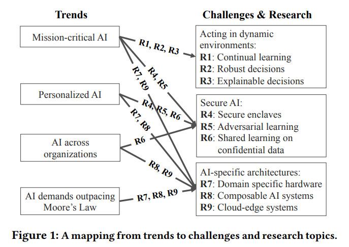 四大趋势,九大方向:14位UC Berkeley人工智能专家眼中的未来人工智能系统