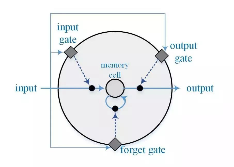 lstm记忆单元结构